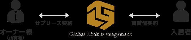 オーナー様(所有者) ⇔ Global Link Management(弊社) ⇔入居者