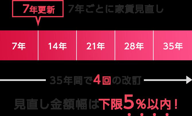 7年ごとに家賃見直し 35年間で4回の改訂 見直し金額幅は下限5%以内!