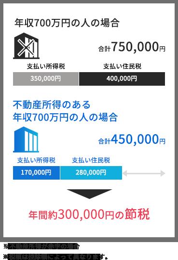 年収700万円の人の場合 年間約300,000円の節税