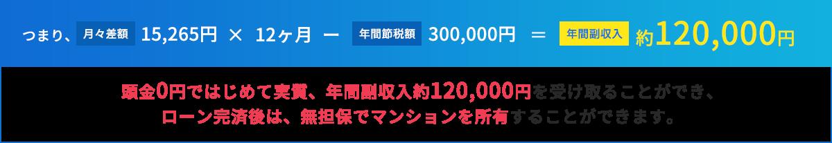 頭金0円ではじめて実質、年間副収入約120,000円を受け取ることができ、ローン完済後は、無担保でマンションを所有することができます。